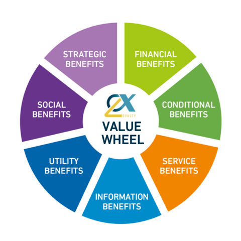 value wheel image
